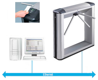 IP-Stile entry control system